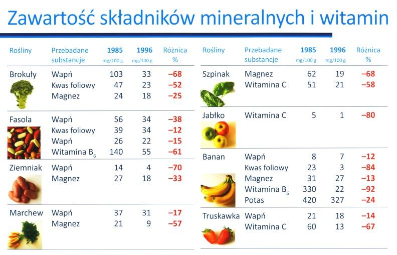 spadki ilości składników odżywczych w warzywach i owocach